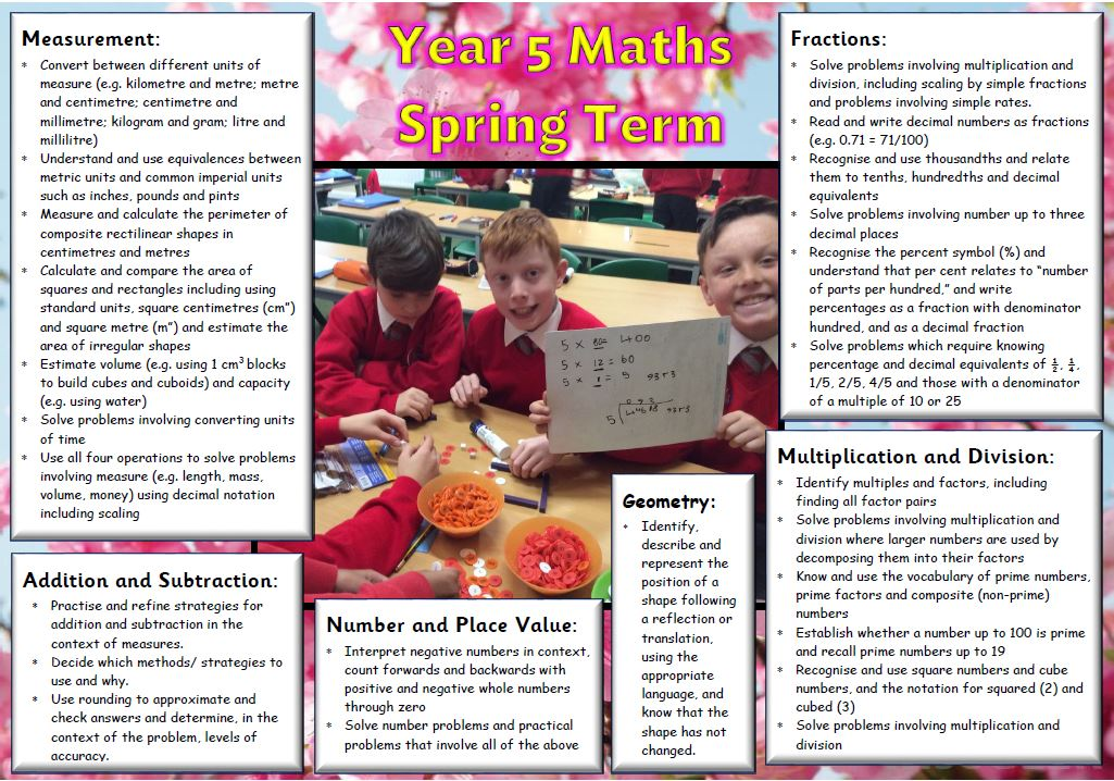 Year 5 Spring Maths